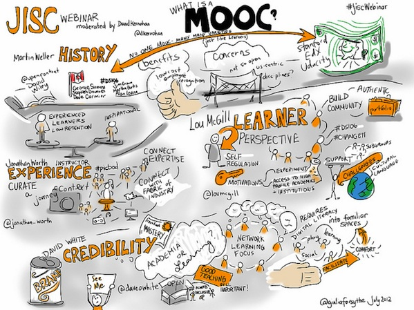 infographic illustration explaining what a mooc is