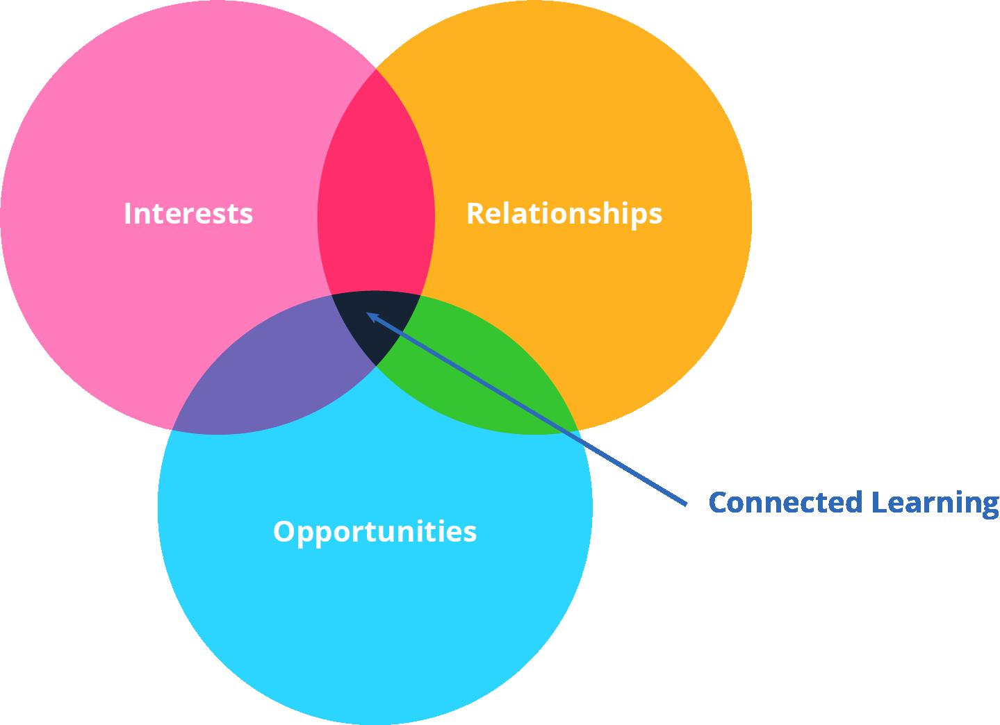 Learning Model Vin Diagram