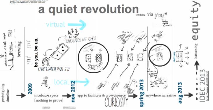 infographic timeline of a quiet virtual revolution IDEC 2013